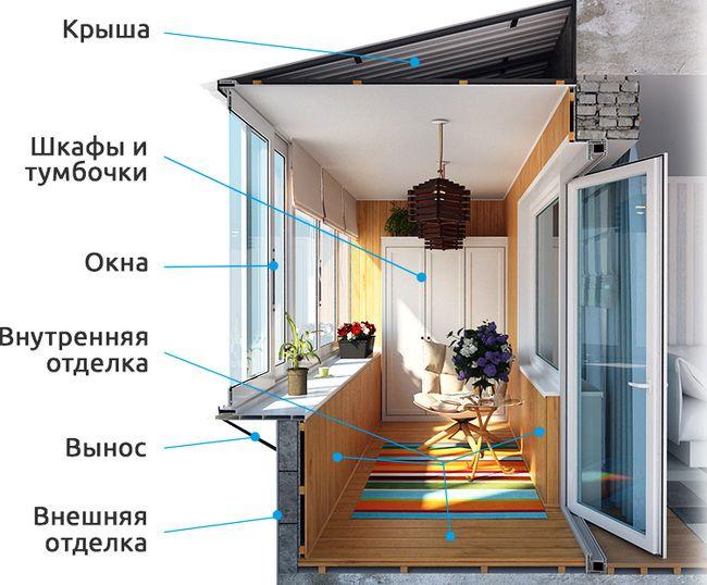 Балконы Лоджии Кривой Рог