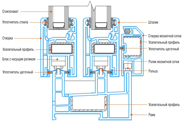 Раздвижное окно схема